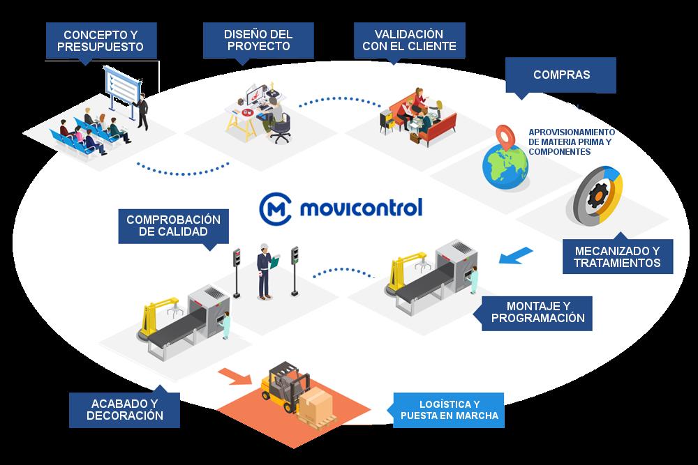 Empresa automatización industrial españa