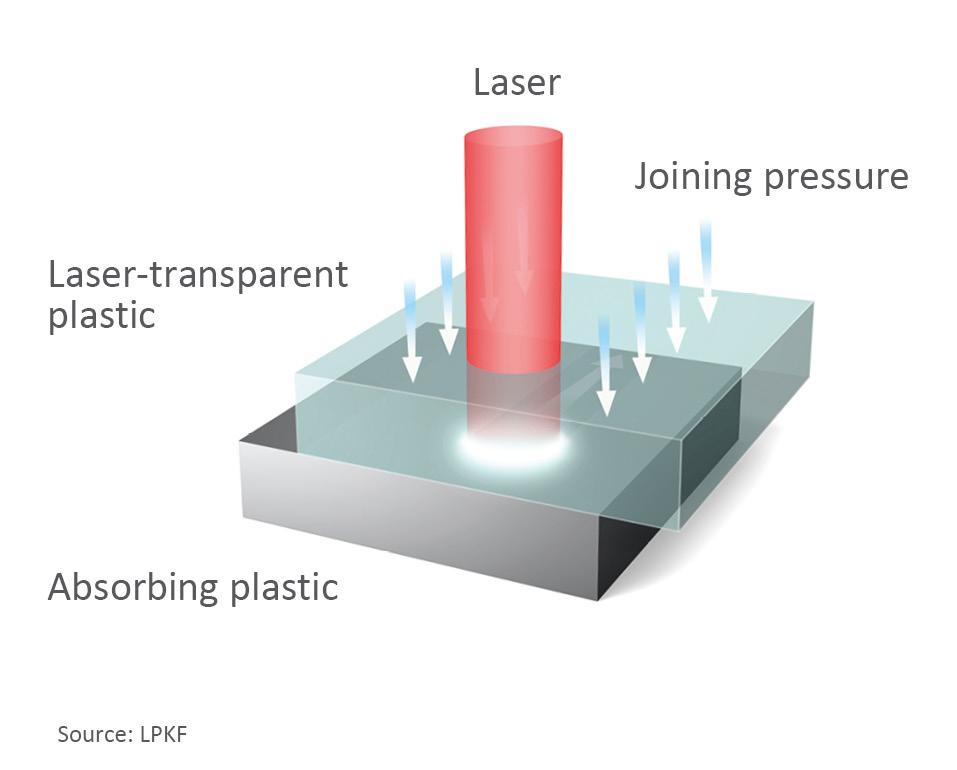 concepto soldadadura láser termoplasticos