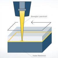soldadura plásticos con laser